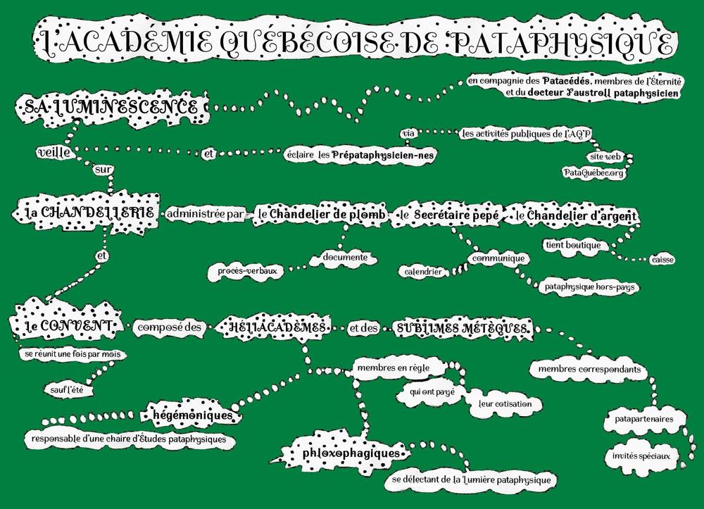 Organigramme de l'AQP